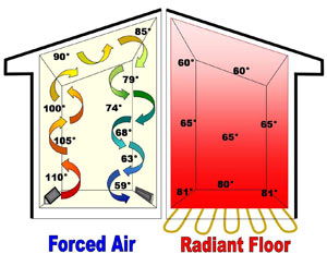 Most Efficient Way To Heat Your Home Radiant Heating