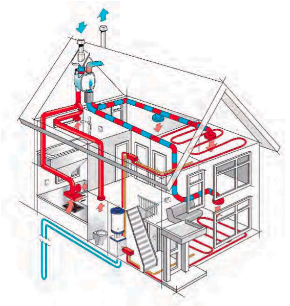 Heat recovery ventilation hrv alair homes nanaimo for Which heating system is best for a house